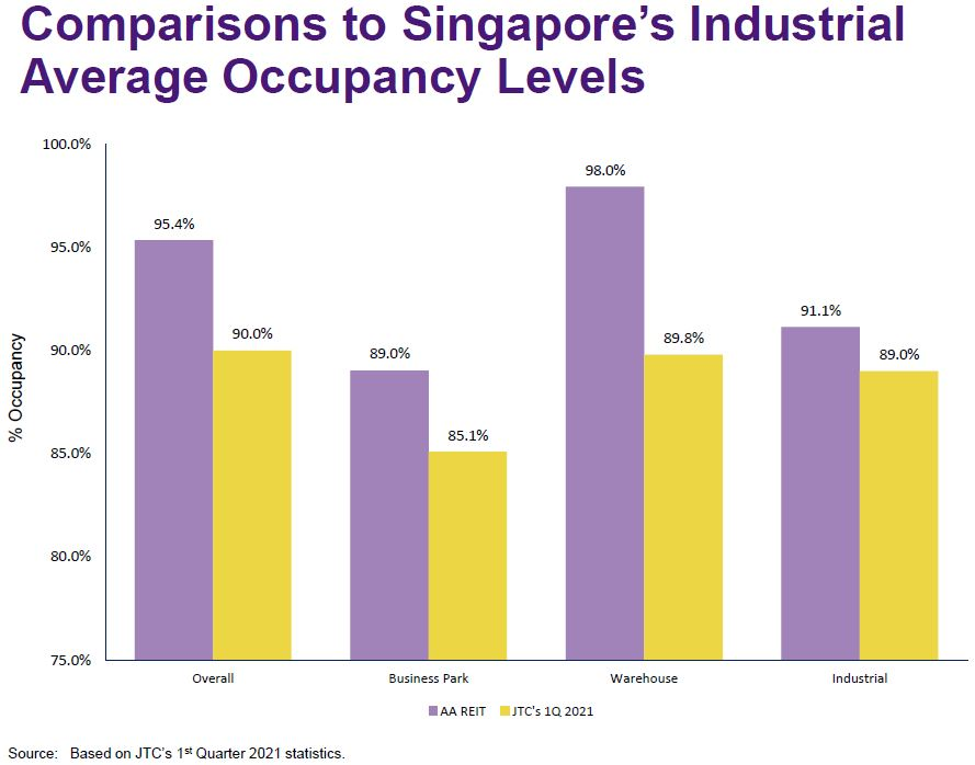 aims apac reit industry occupancy